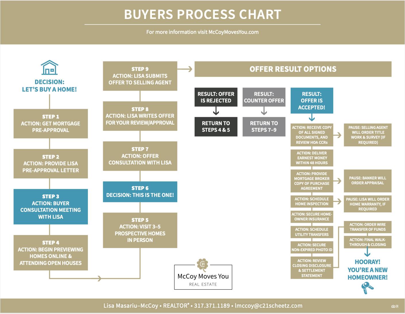 buyers process chart